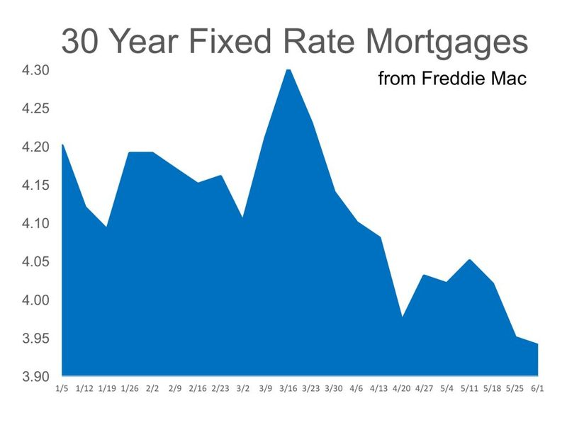 Mortgage Rates Reverse Course in 2017