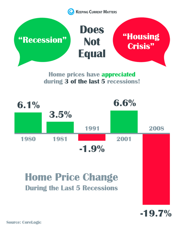 Recession Does Not Equal House Value
